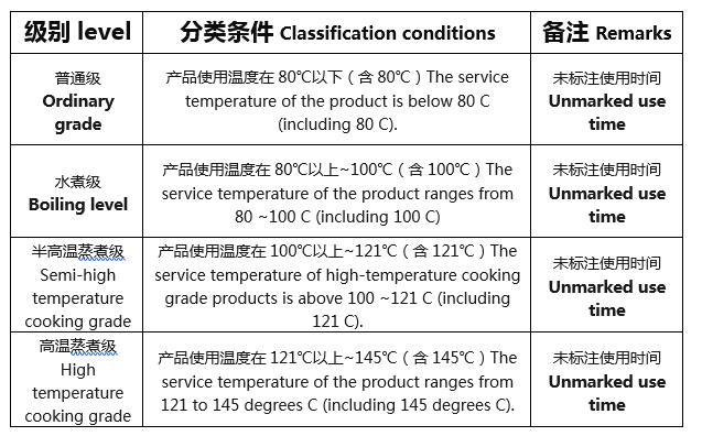 Choosing vinyl resin to improve the quality of high temperature cooking bags