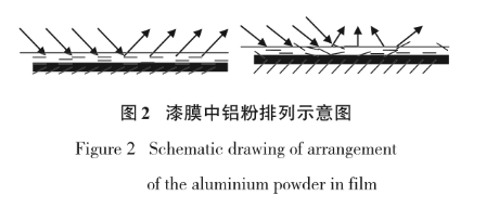 Analysis on the influence of spraying parameters of plastic paint for automobile on the directional arrangement of aluminum powder
